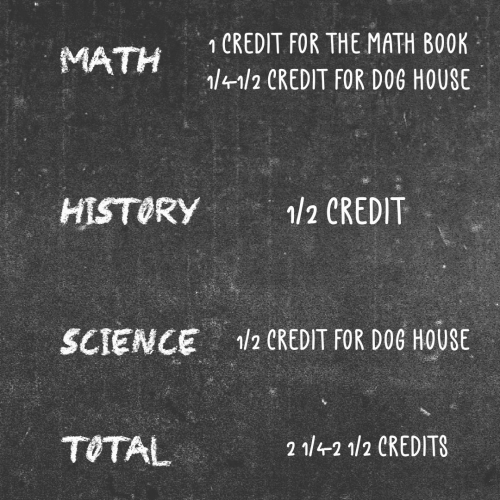 homeschool high school transcripts, homeschool high school credit requirements